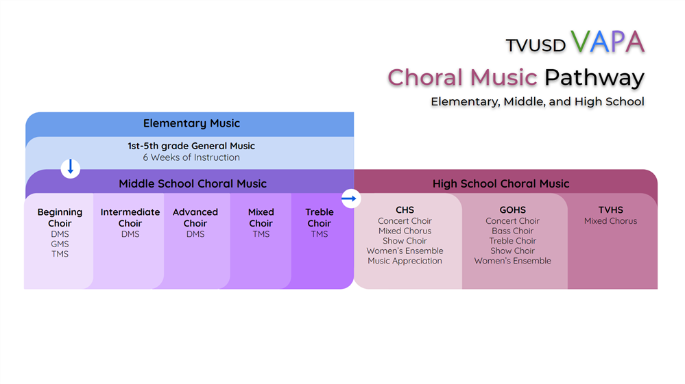 TVUSD Course offerings in Choral Music grades K-12