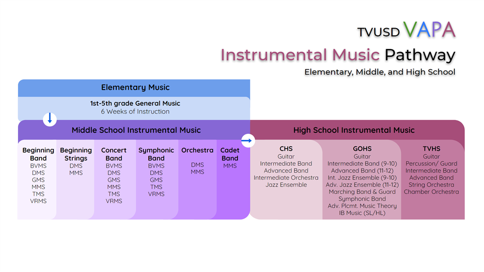 TVUSD Course offerings in Instrumental Music grades K-12