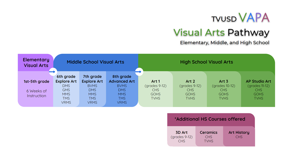 TVUSD Course offerings in Visual Arts grades K-12