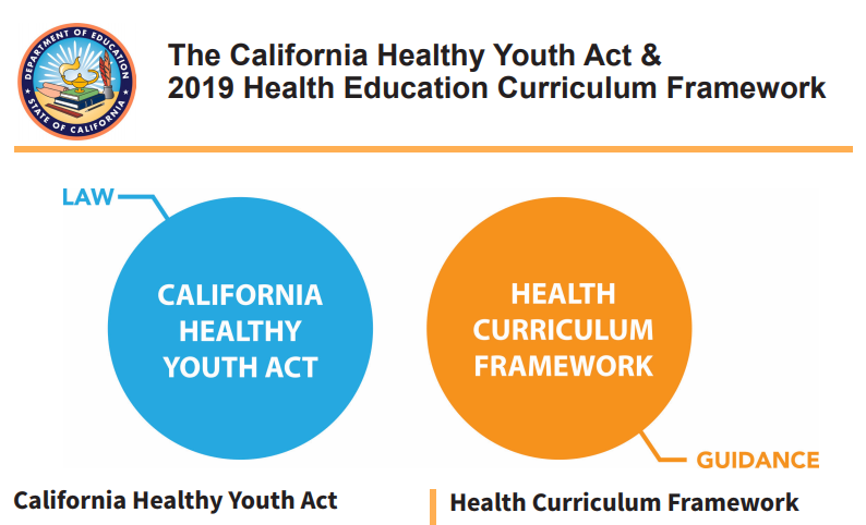 California Healthy Youth Act and California Health Framework graphic