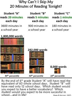 Students Need a Silent Reading Book Each Day