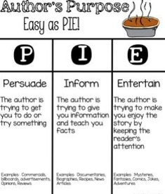 Image of Author's Purpose - Easy as P.I.E. (Persuade, Inform, Entertain)