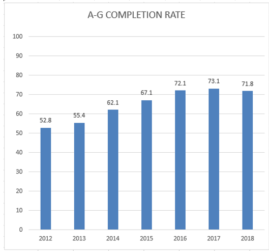 Graphic of A-G completion rates for TVUSD